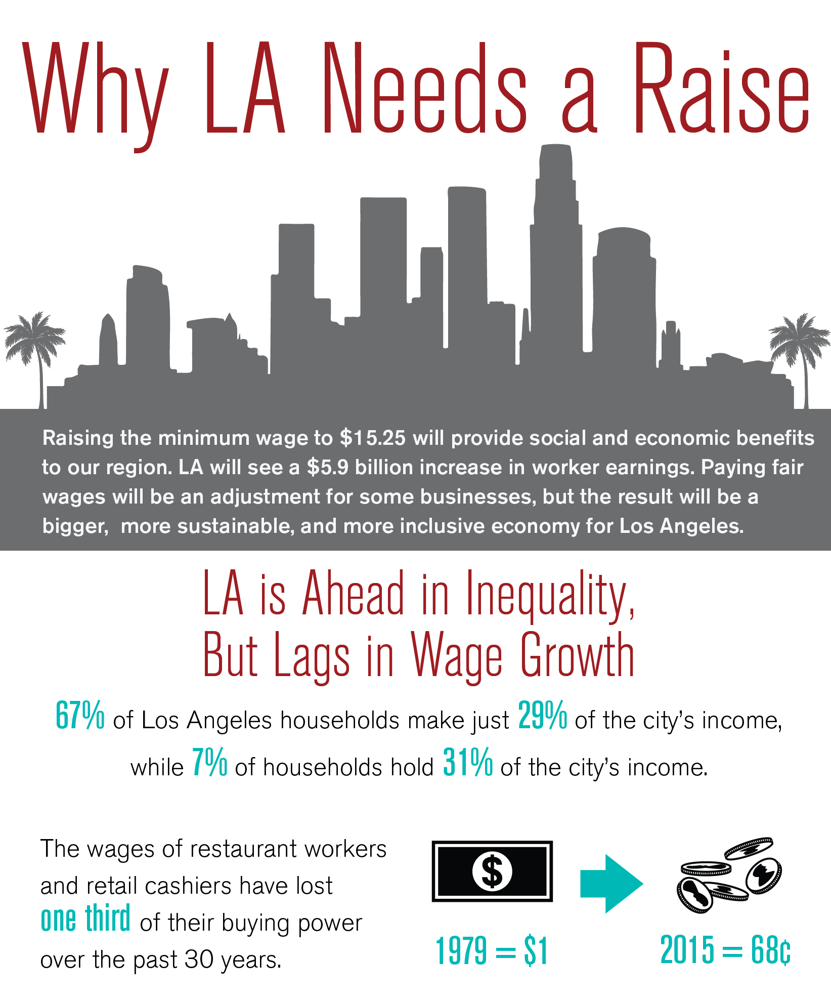 Economic roundtable los angeles rising yet in reality half of la residents living in poverty are employed publicscrutiny Choice Image