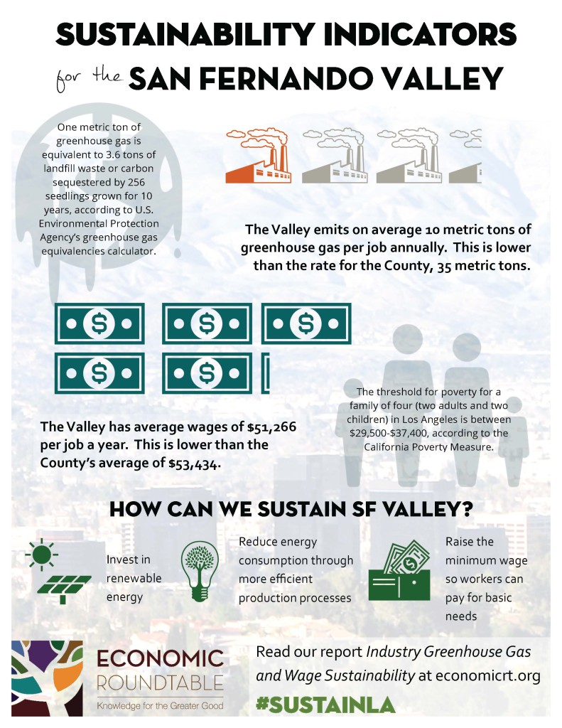 Sustainable SF Valley 5-7-15