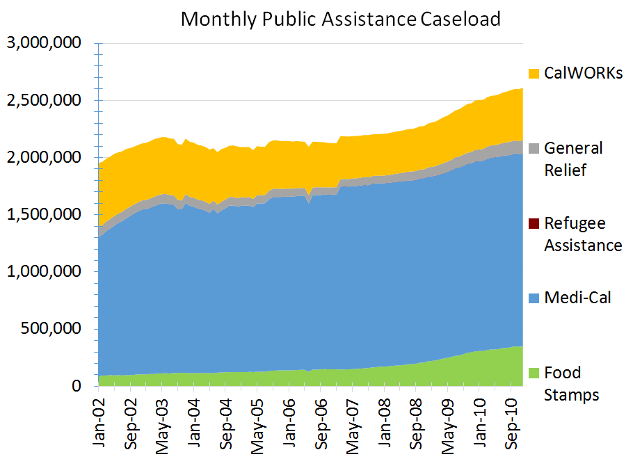 All Alone - Monthly Public Assistance Caseload