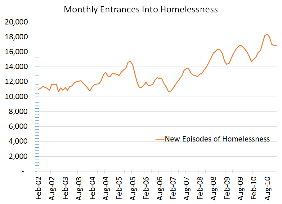All Alone - Monthly entrances into homelessness