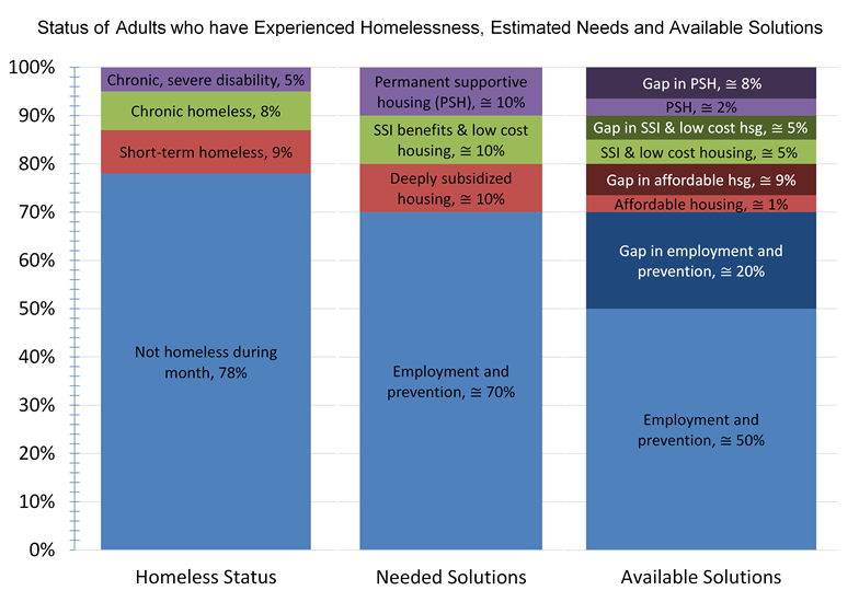 All Alone - Needs and gaps for preventing homelessness