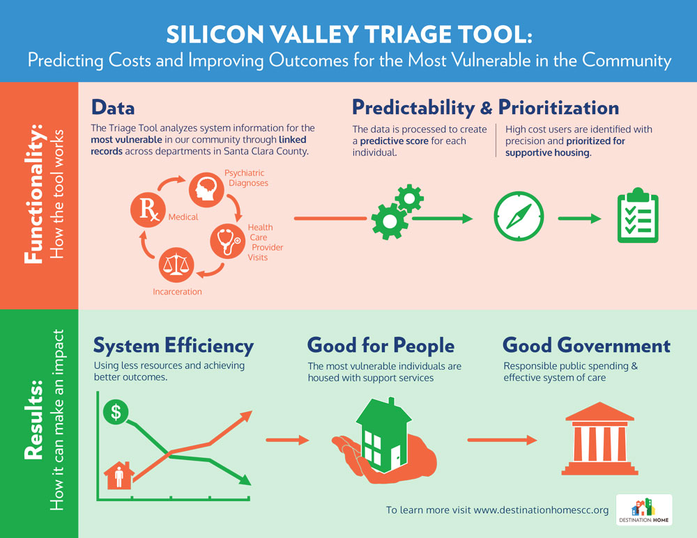 SiliconValleyTriageTool_Infographic