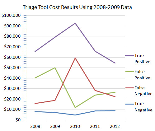Triage_Tool_Cost_Results