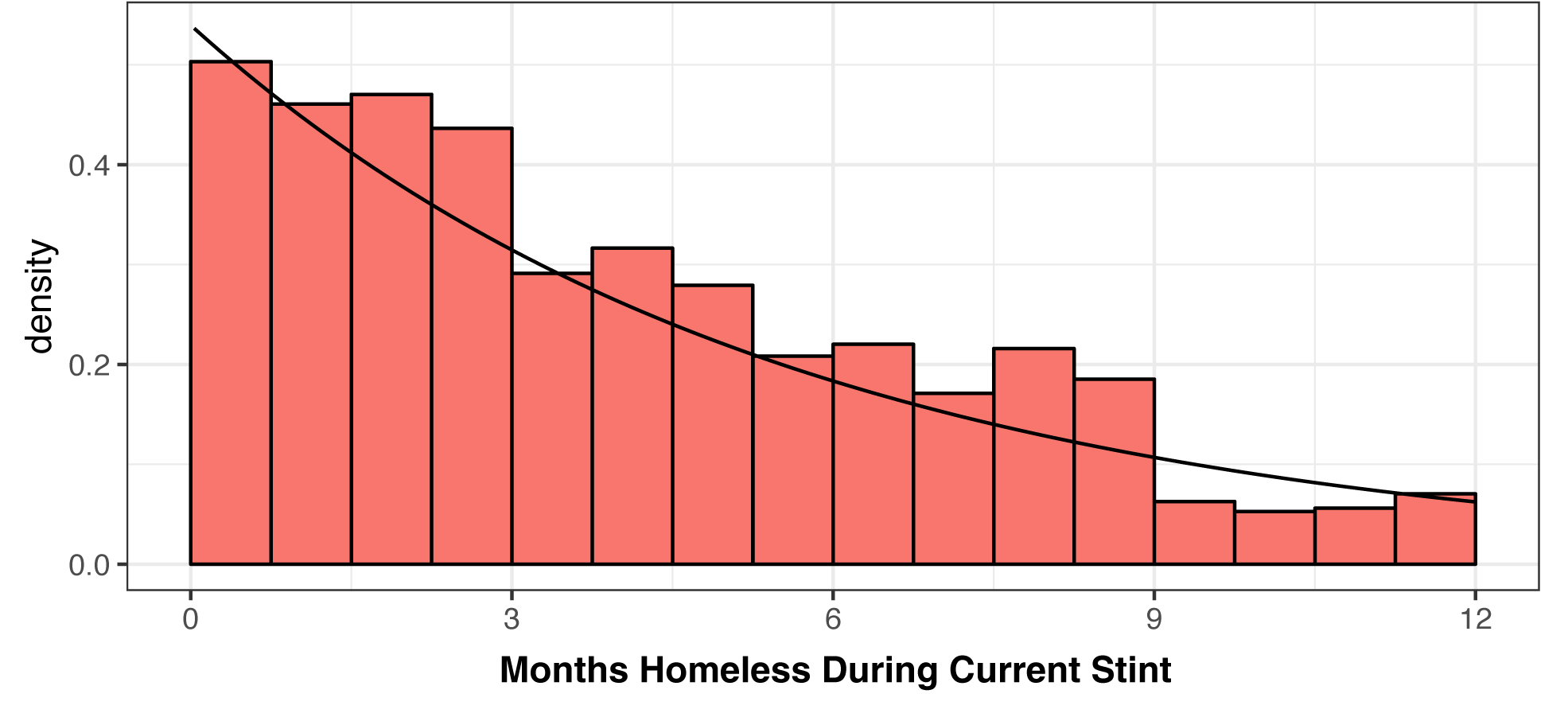 Economic Roundtable Estimating The Annual Size Of The Homeless Population In Los Angeles Using Point In Time Data